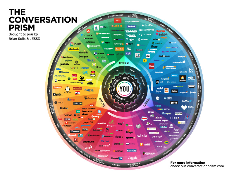 toby elwin, communication, age of saturation, brian solis, conversation prism